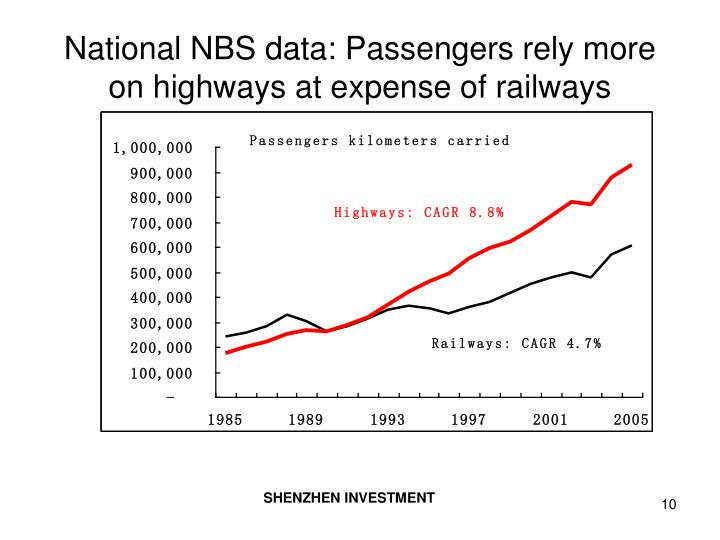 National NBS data: Passengers rely more on highways at expense of railways
