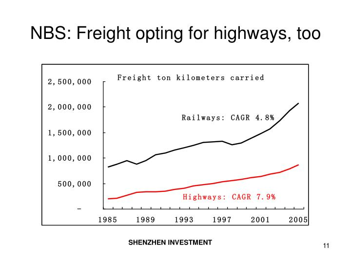 NBS: Freight opting for highways, too