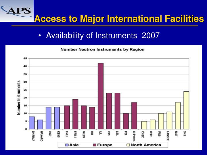 Access to Major International Facilities