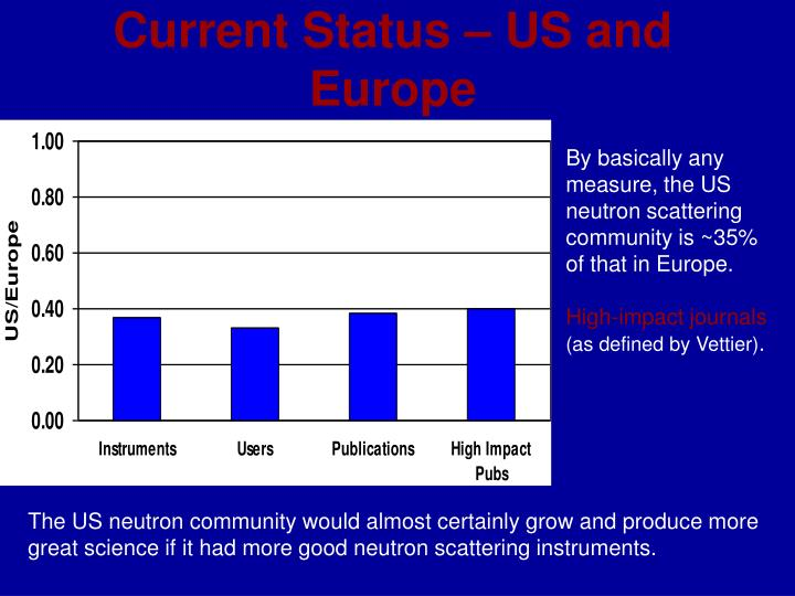 Current Status – US and Europe