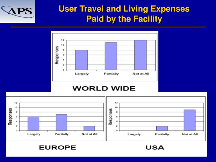 User Travel and Living Expenses