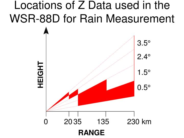 Locations of Z Data used in the WSR-88D for Rain Measurement