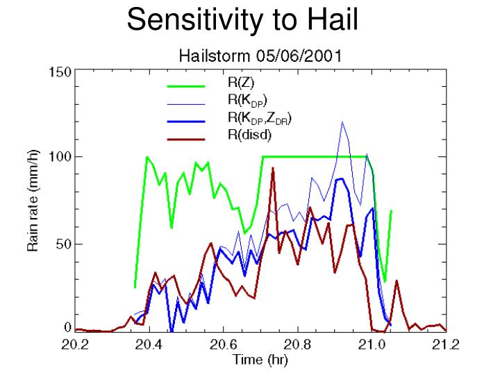 Sensitivity to Hail