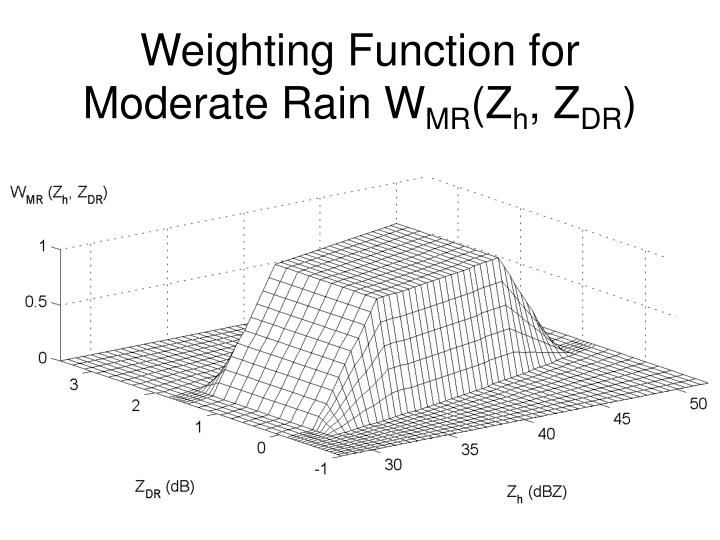 Weighting Function for