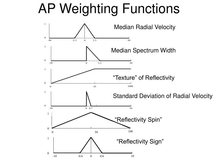 AP Weighting Functions