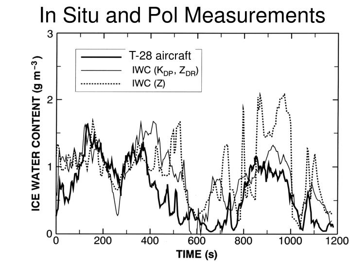 In Situ and Pol Measurements