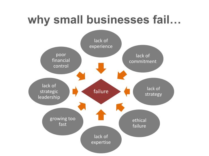 why small businesses fail…