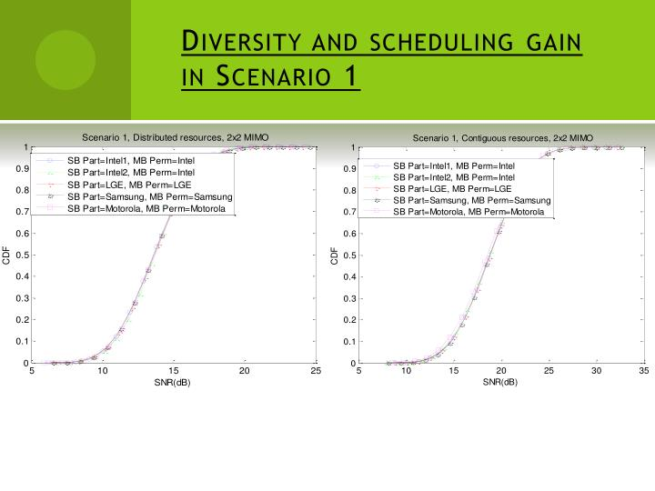 Diversity and scheduling gain in Scenario 1