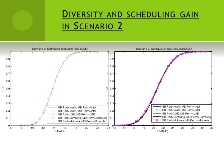 Diversity and scheduling gain in Scenario 2