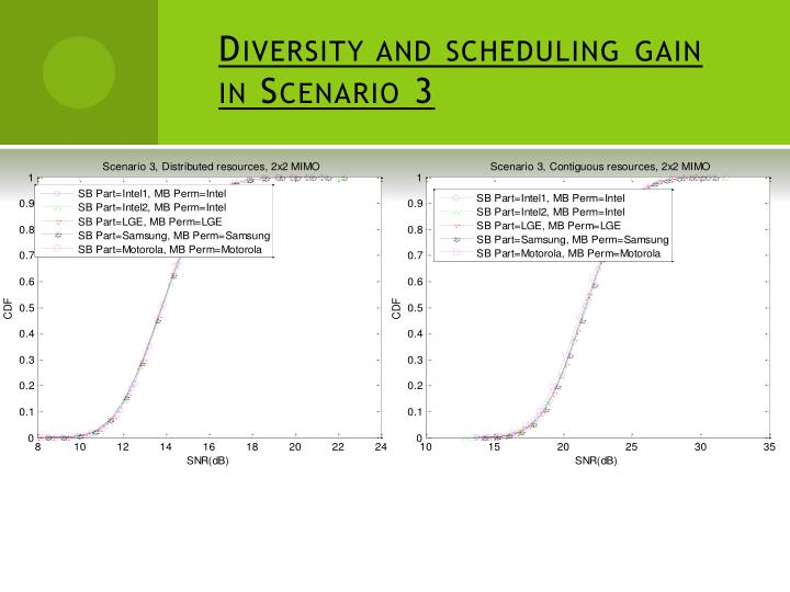 Diversity and scheduling gain in Scenario 3