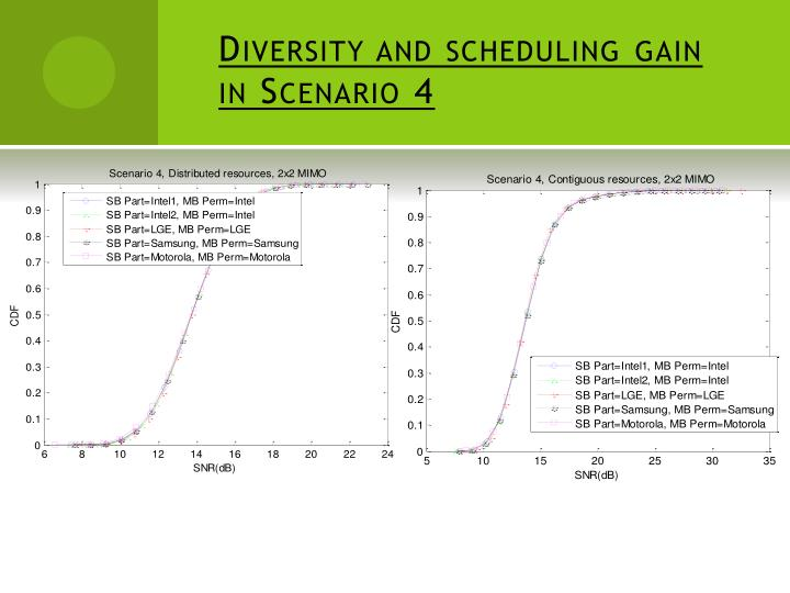 Diversity and scheduling gain in Scenario 4