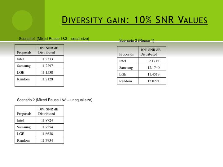 Diversity gain: 10% SNR Values