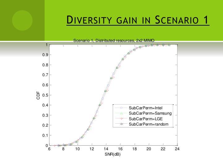 Diversity gain in Scenario 1