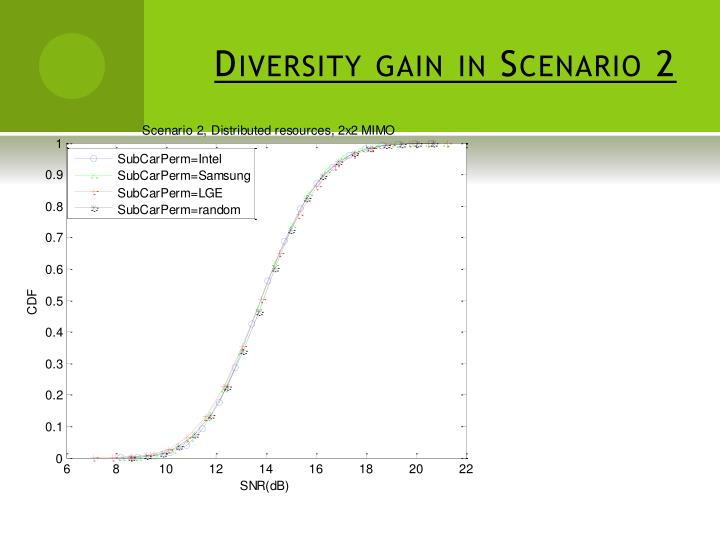 Diversity gain in Scenario 2
