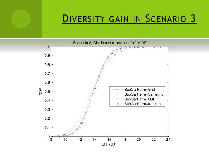 Diversity gain in Scenario 3