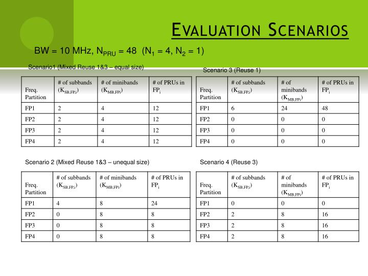 Evaluation scenarios