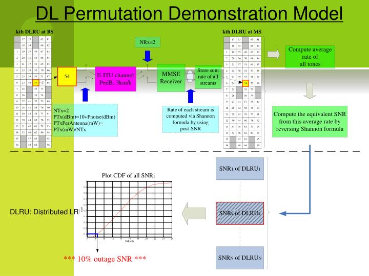 DL Permutation Demonstration Model