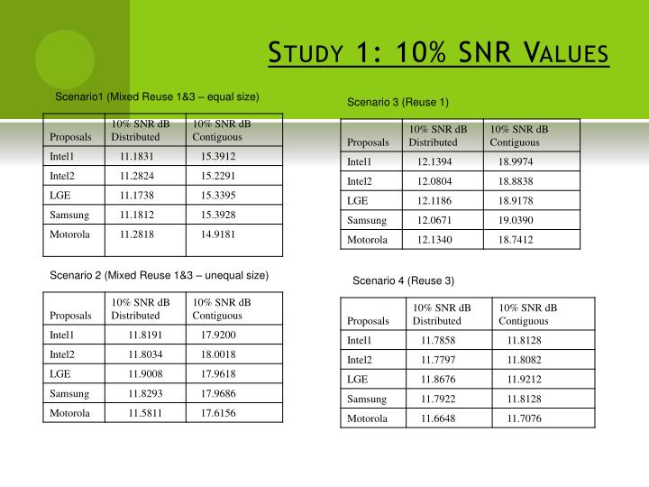 Study 1: 10% SNR Values