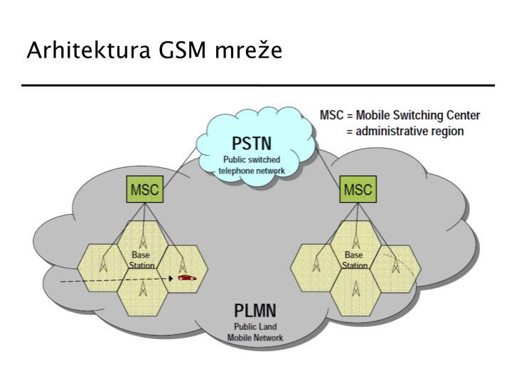 Arhitektura GSM mreže