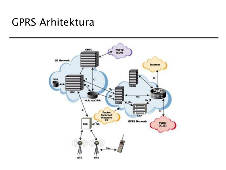 GPRS Arhitektura