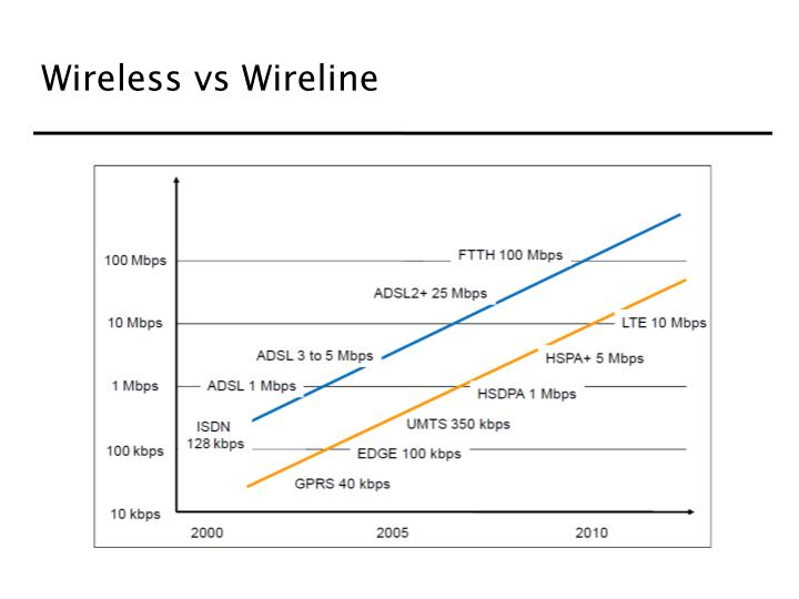 Wireless vs Wireline