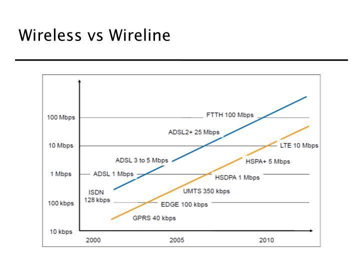 Wireless vs Wireline