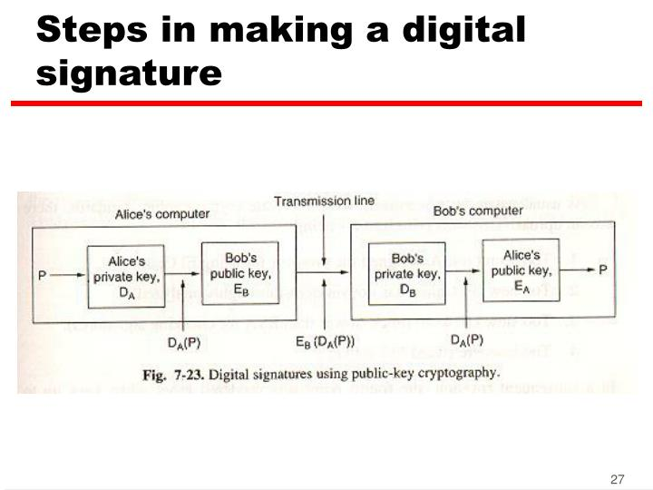 Steps in making a digital signature