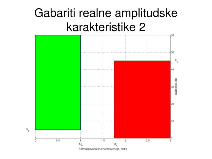 Gabariti realne amplitudske karakteristike 2