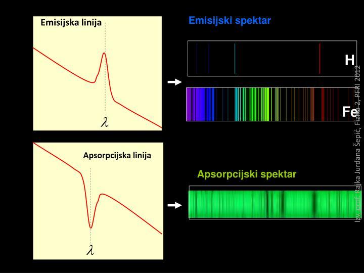 Emisijski spektar