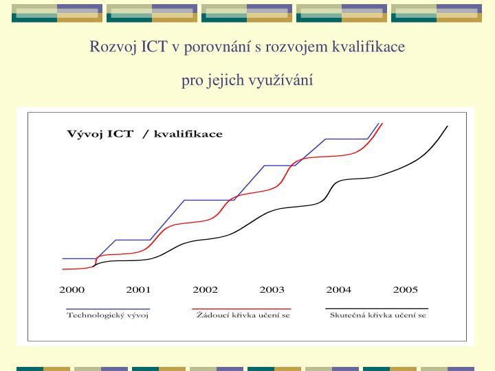 Rozvoj ICT vporovnání srozvojem kvalifikace