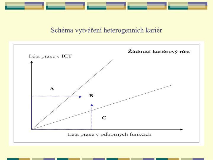 Schéma vytváření heterogenních kariér