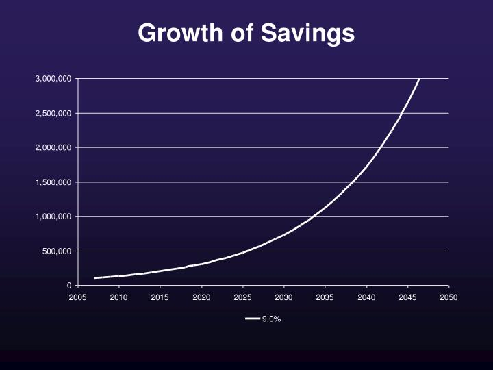Growth of Savings
