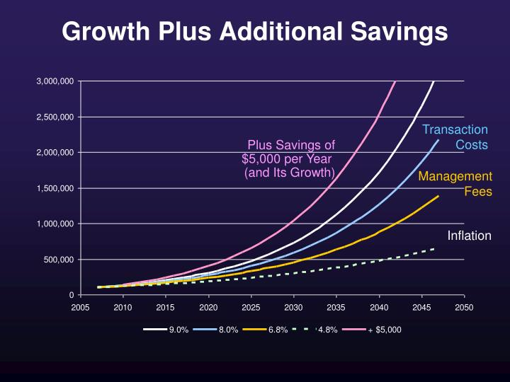 Growth Plus Additional Savings