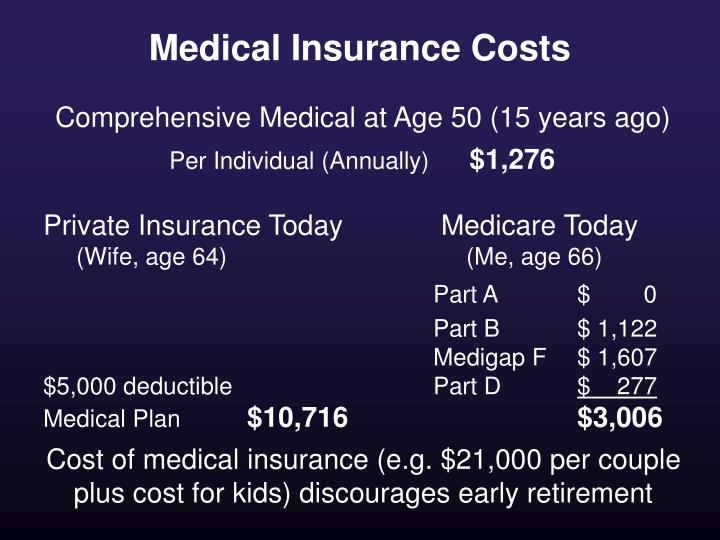 Medical Insurance Costs