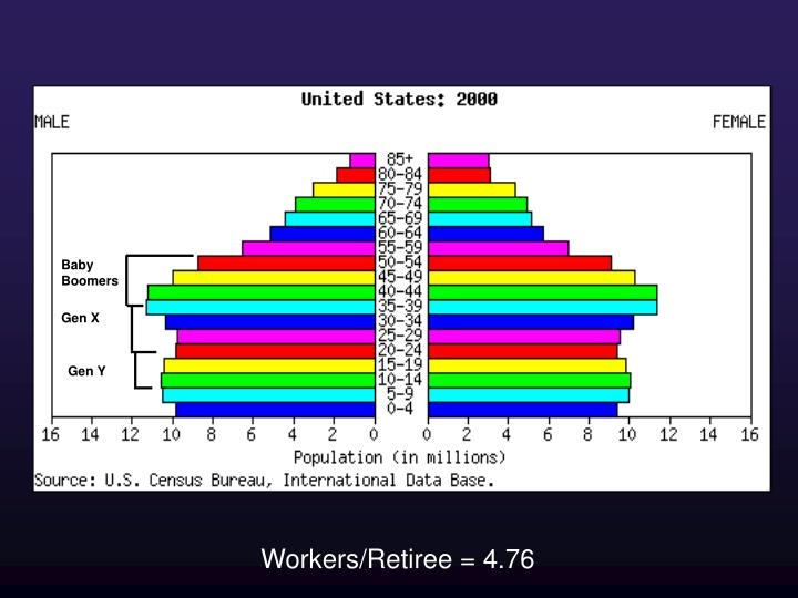 United States Demographics