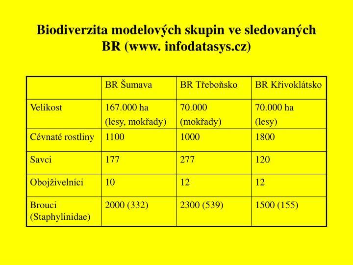 Biodiverzita modelových skupin ve sledovaných BR (www. infodatasys.cz)
