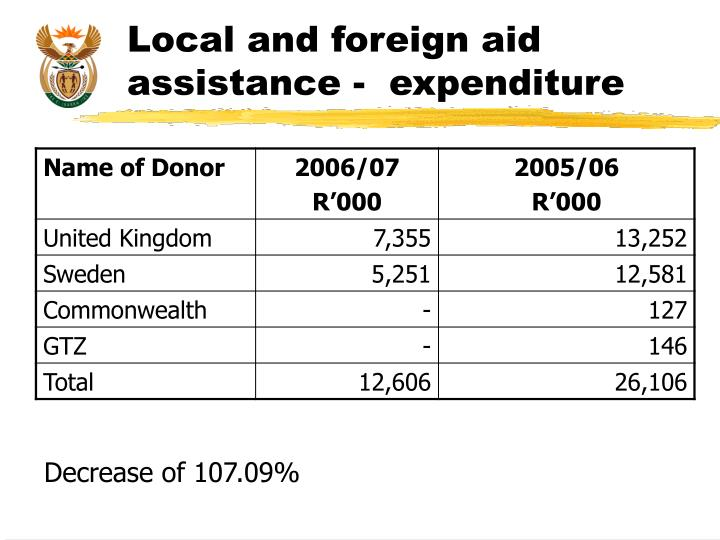Local and foreign aid assistance -  expenditure