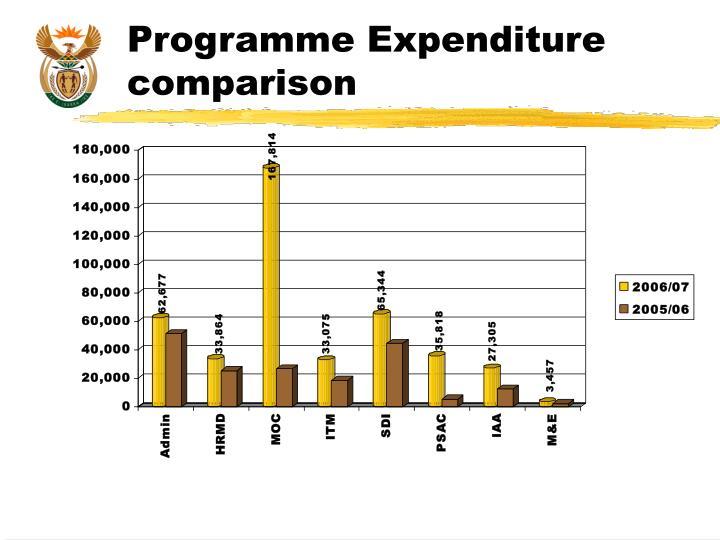 Programme Expenditure comparison