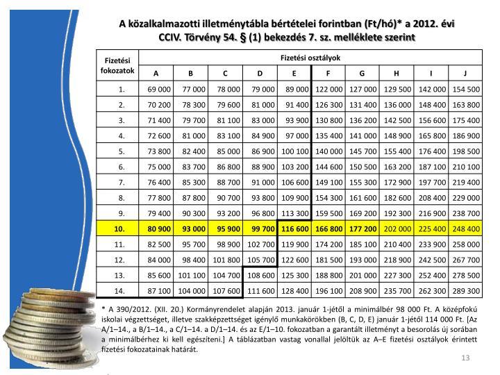 A kzalkalmazotti illetmnytbla brttelei forintban (Ft/h)* a 2012. vi CCIV. Trvny 54.  (1) bekezds 7. sz. mellklete szerint