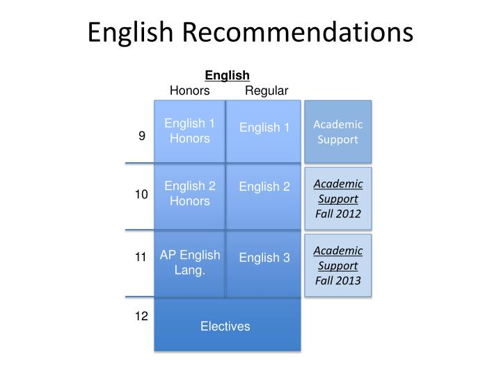 English Recommendations