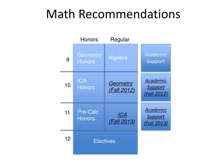 Math Recommendations