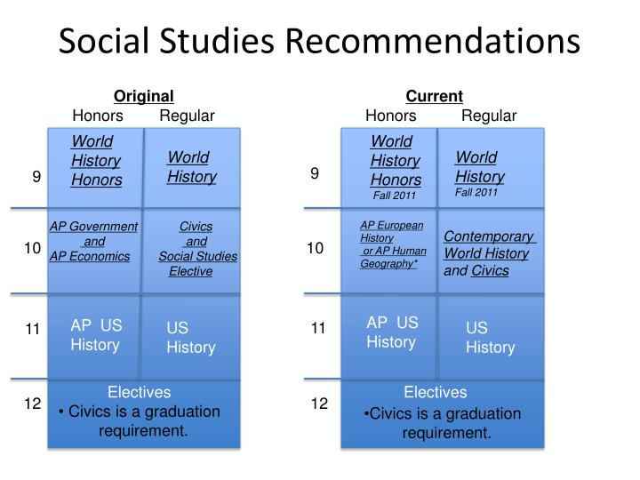 Social Studies Recommendations