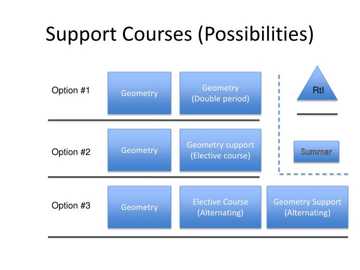 Support Courses (Possibilities)
