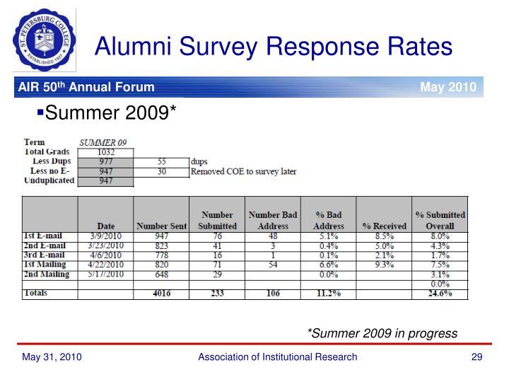 Alumni Survey Response Rates