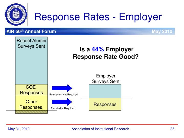 Response Rates - Employer
