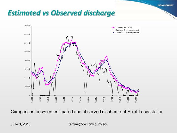 Estimated vs Observed discharge