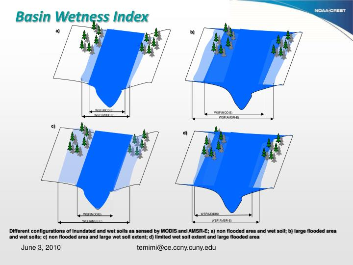 Basin Wetness Index