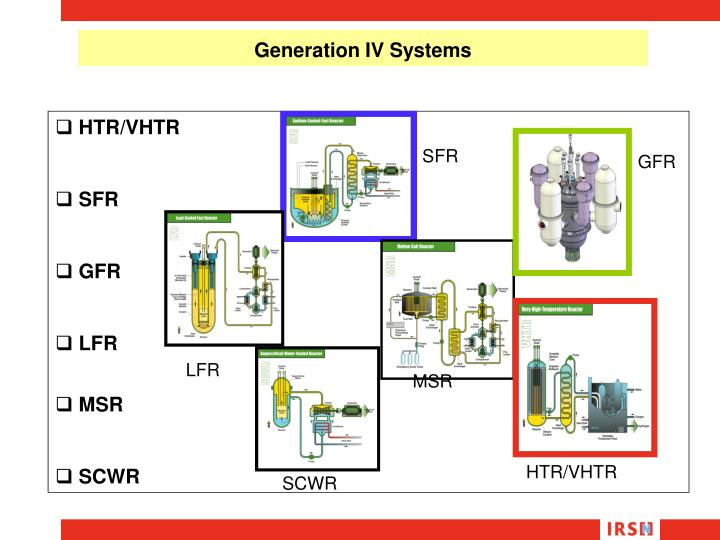 Generation IV Systems