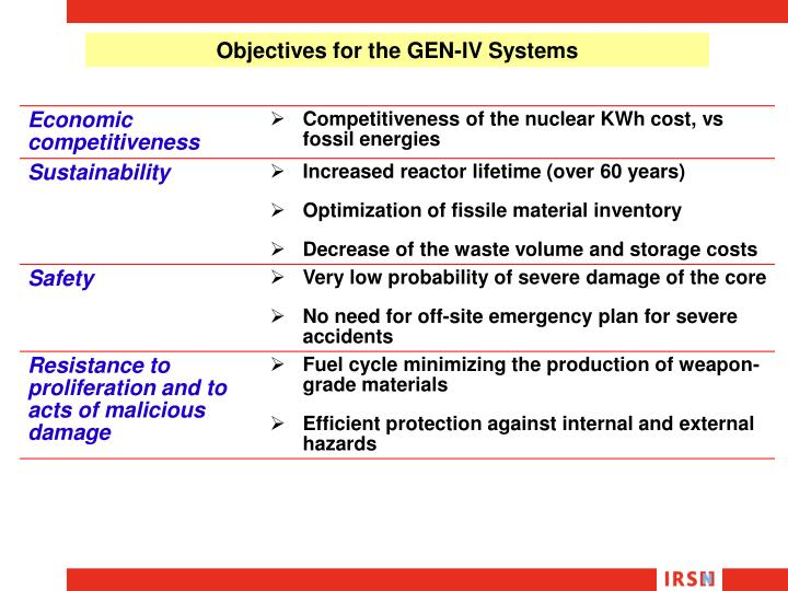 Objectives for the GEN-IV Systems