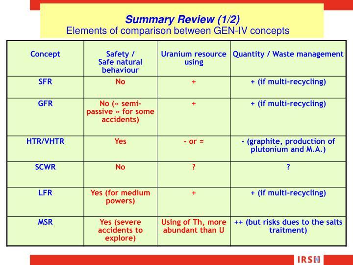 Elements of comparison between GEN-IV concepts